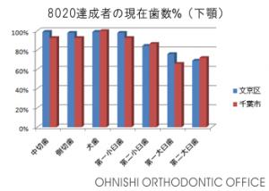 8020達成者の現在歯数%(下顎)